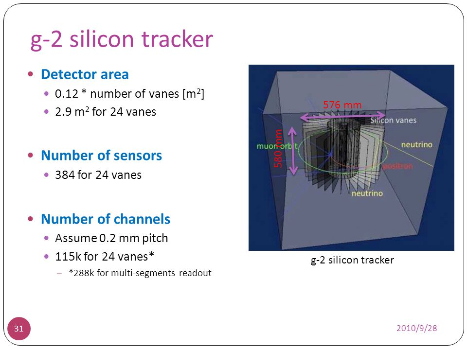 g-2 silicon tracker Detector area 0.12 * number of vanes [m 2 ] 2.9 m 2 for 24 vanes Number of sensors 384 for 24 vanes Number of channels Assume 0.2