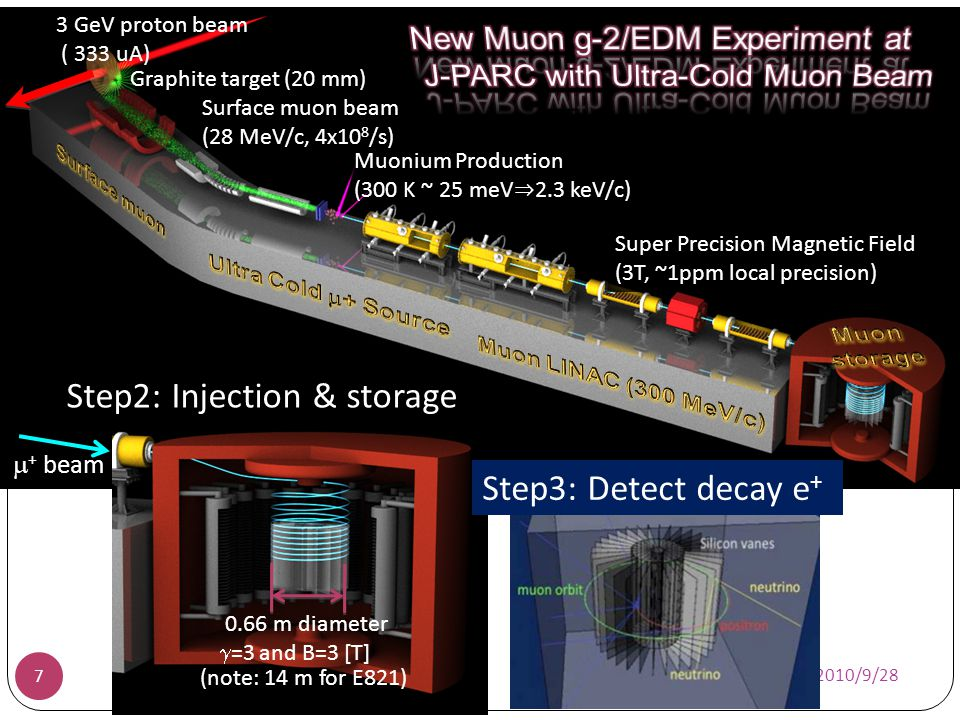 Graphite target (20 mm) 3 GeV proton beam ( 333 uA) Surface muon beam (28 MeV/c, 4x10 8 /s) Muonium Production (300 K ~ 25 meV 2.3 keV/c) Super Precis