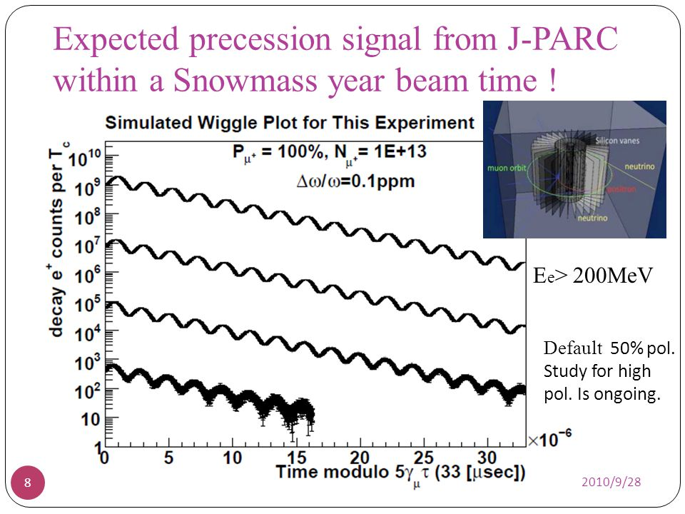 Requirements for Kicker 19 Br(t)=B peak sin( t) = /T kick Field strength B peak = 1Gauss ~ 10 Gauss Time distribution T kick =150 nsec (c.f.