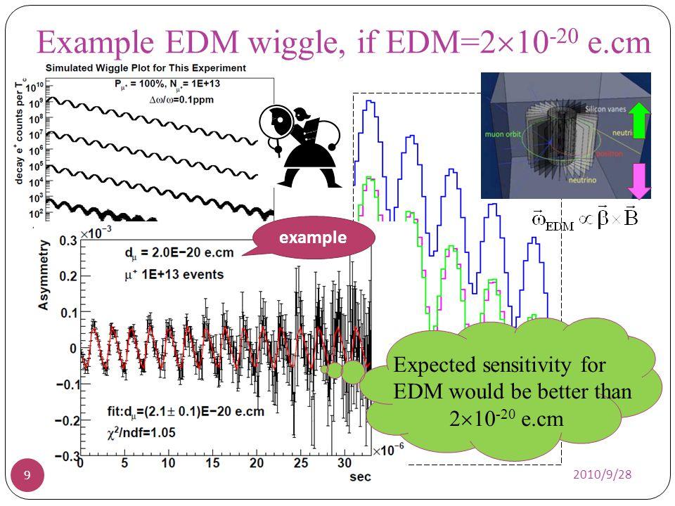 20 2010/9/28 Kicker circuit and eddy current study Start DAQ R=60cm cryostat wall