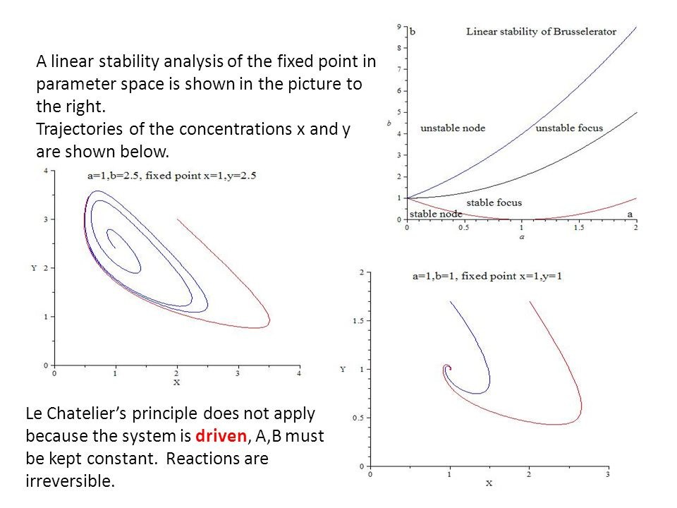 A linear stability analysis of the fixed point in parameter space is shown in the picture to the right. Trajectories of the concentrations x and y are
