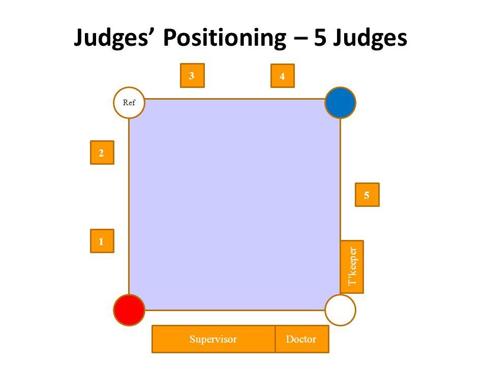 Judges Positioning – 5 Judges 1 2 4 5 3 Ref Supervisor Doctor Tkeeper