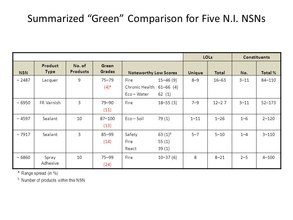 Summarized Green Comparison for Five N.I. NSNs LOLsConstituents NSN Product Type No.