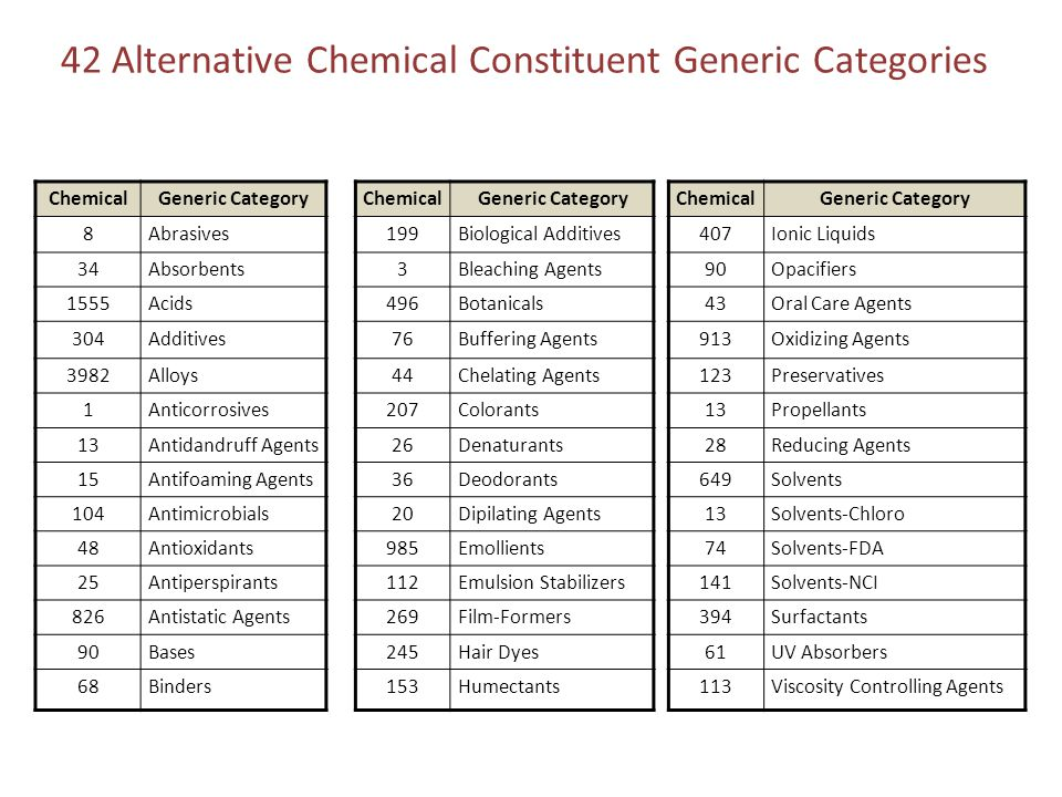 42 Alternative Chemical Constituent Generic Categories ChemicalGeneric Category 8Abrasives 34Absorbents 1555Acids 304Additives 3982Alloys 1Anticorrosives 13Antidandruff Agents 15Antifoaming Agents 104Antimicrobials 48Antioxidants 25Antiperspirants 826Antistatic Agents 90Bases 68Binders ChemicalGeneric Category 199Biological Additives 3Bleaching Agents 496Botanicals 76Buffering Agents 44Chelating Agents 207Colorants 26Denaturants 36Deodorants 20Dipilating Agents 985Emollients 112Emulsion Stabilizers 269Film-Formers 245Hair Dyes 153Humectants ChemicalGeneric Category 407Ionic Liquids 90Opacifiers 43Oral Care Agents 913Oxidizing Agents 123Preservatives 13Propellants 28Reducing Agents 649Solvents 13Solvents-Chloro 74Solvents-FDA 141Solvents-NCI 394Surfactants 61UV Absorbers 113Viscosity Controlling Agents