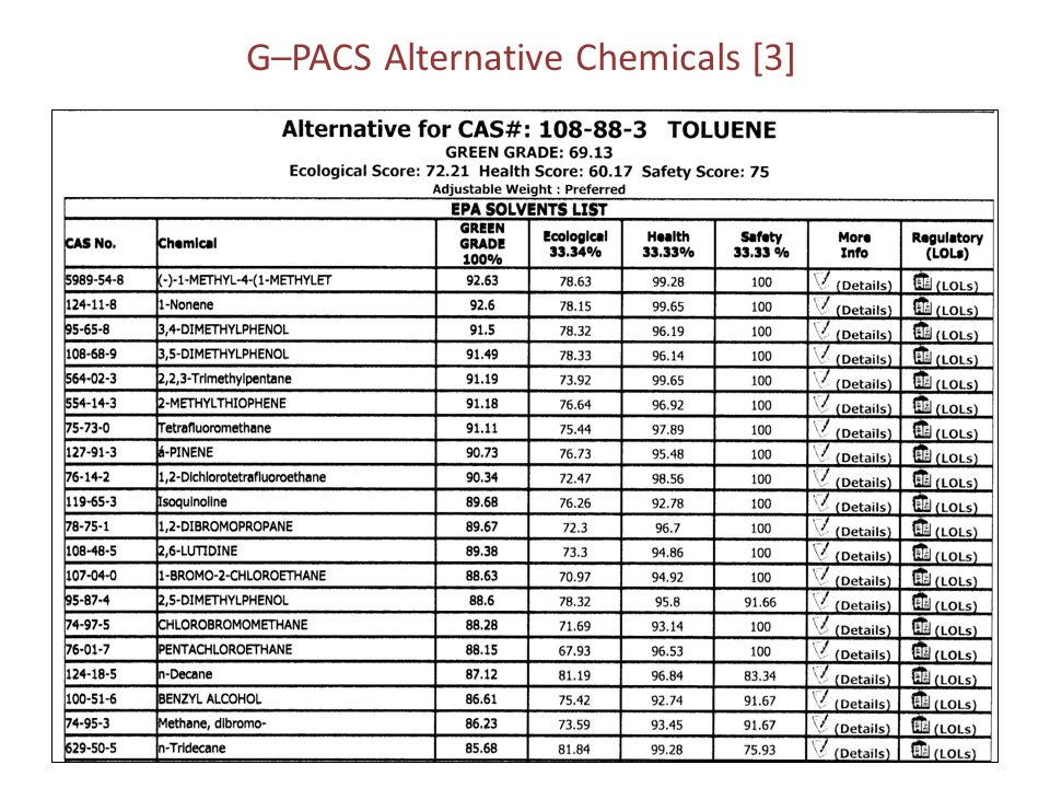 G–PACS Alternative Chemicals [3]