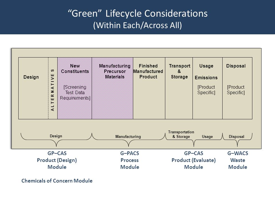 Green Lifecycle Considerations (Within Each/Across All) Design New Constituents A L T E R N A T I V E S Manufacturing Precursor Materials Finished Manufactured Product Transport & Storage DisposalUsage Emissions Design Manufacturing Transportation & Storage UsageDisposal [Screening Test Data Requirements] [Product Specific] [Product Specific] GP–CAS Product (Design) Module Chemicals of Concern Module G–PACS Process Module GP–CAS Product (Evaluate) Module G–WACS Waste Module
