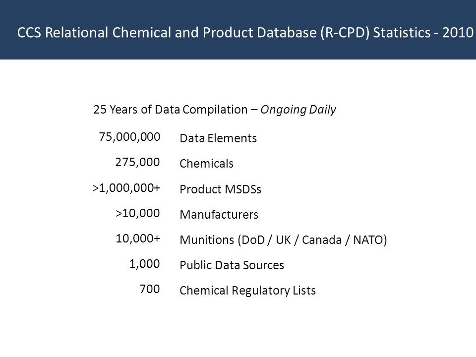 CCS Relational Chemical and Product Database (R-CPD) Statistics - 2010 25 Years of Data Compilation – Ongoing Daily 75,000,000 275,000 >1,000,000+ >10,000 10,000+ 1,000 700 Data Elements Chemicals Product MSDSs Manufacturers Munitions (DoD / UK / Canada / NATO) Public Data Sources Chemical Regulatory Lists