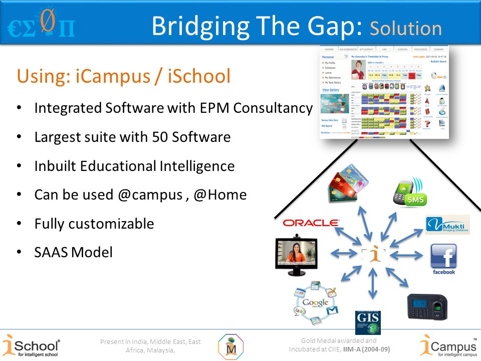 Gold Medal awarded and Incubated at CIIE, IIM-A (2004-09) Present in India, Middle East, East Africa, Malaysia, Using: iCampus / iSchool Integrated Software with EPM Consultancy Largest suite with 50 Software Inbuilt Educational Intelligence Can be used @campus, @Home Fully customizable SAAS Model Bridging The Gap: Solution