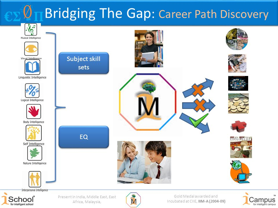 Gold Medal awarded and Incubated at CIIE, IIM-A (2004-09) Present in India, Middle East, East Africa, Malaysia, Bridging The Gap : Career Path Discovery EQ Subject skill sets
