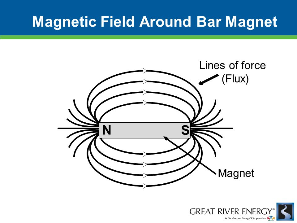 N S Lines of force (Flux) Magnet Magnetic Field Around Bar Magnet