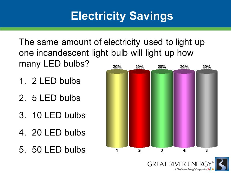 Electricity Savings The same amount of electricity used to light up one incandescent light bulb will light up how many LED bulbs? 1.2 LED bulbs 2.5 LE