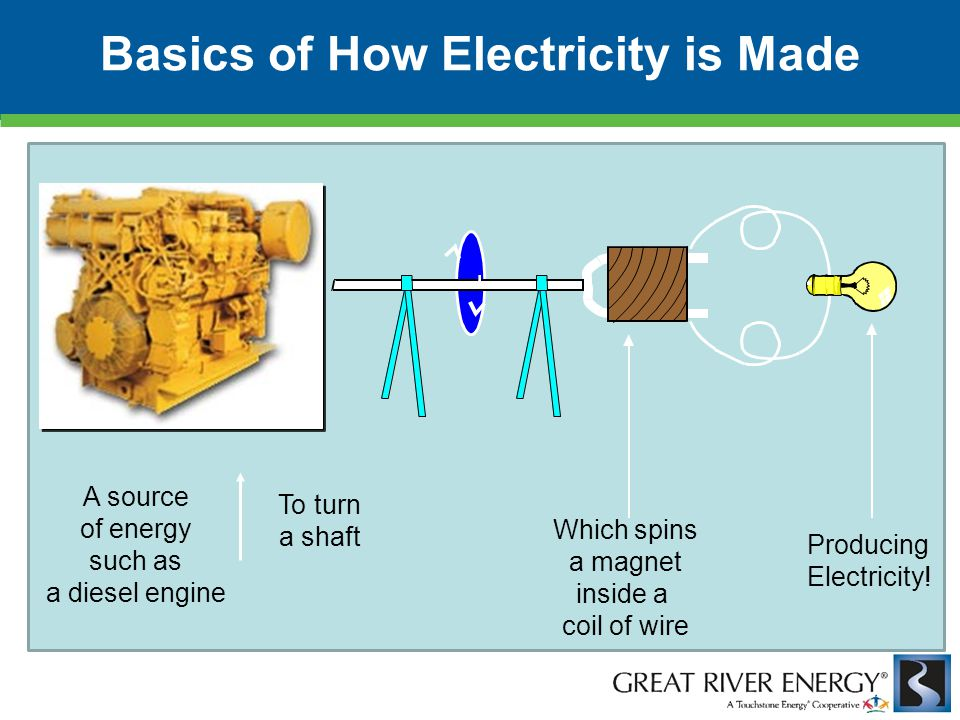 To turn a shaft Which spins a magnet inside a coil of wire Producing Electricity! A source of energy such as a diesel engine Basics of How Electricity
