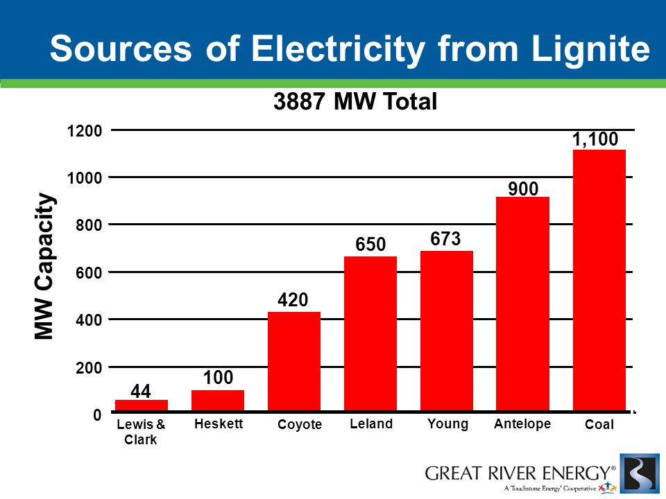 0 200 400 600 800 1000 1200 3887 MW Total MW Capacity 1,100 900 673 650 420 100 44 Lewis & Clark Heskett Coyote Leland Olds YoungAntelope Valley Coal