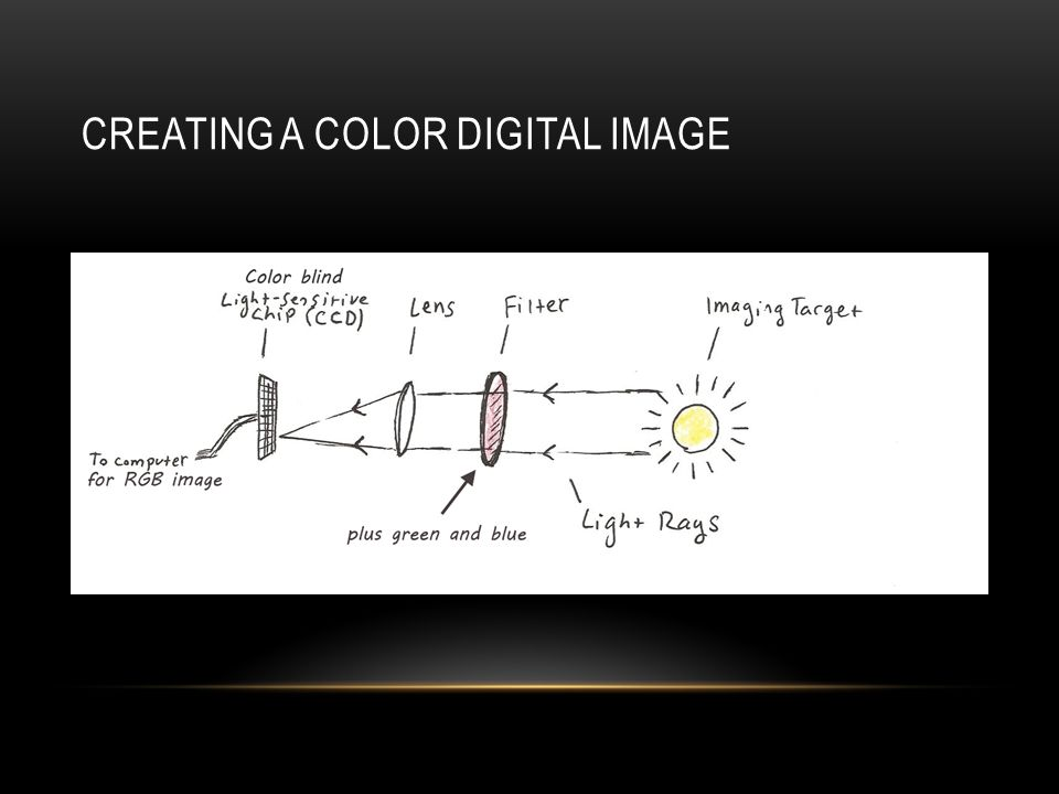 ONE SHOT COLOR (BAYER MATRIX) http://www.cambridgeincolour.com/tutorials/camera-sensors.htm Filtered sensors convert photons to electrons which can be measured