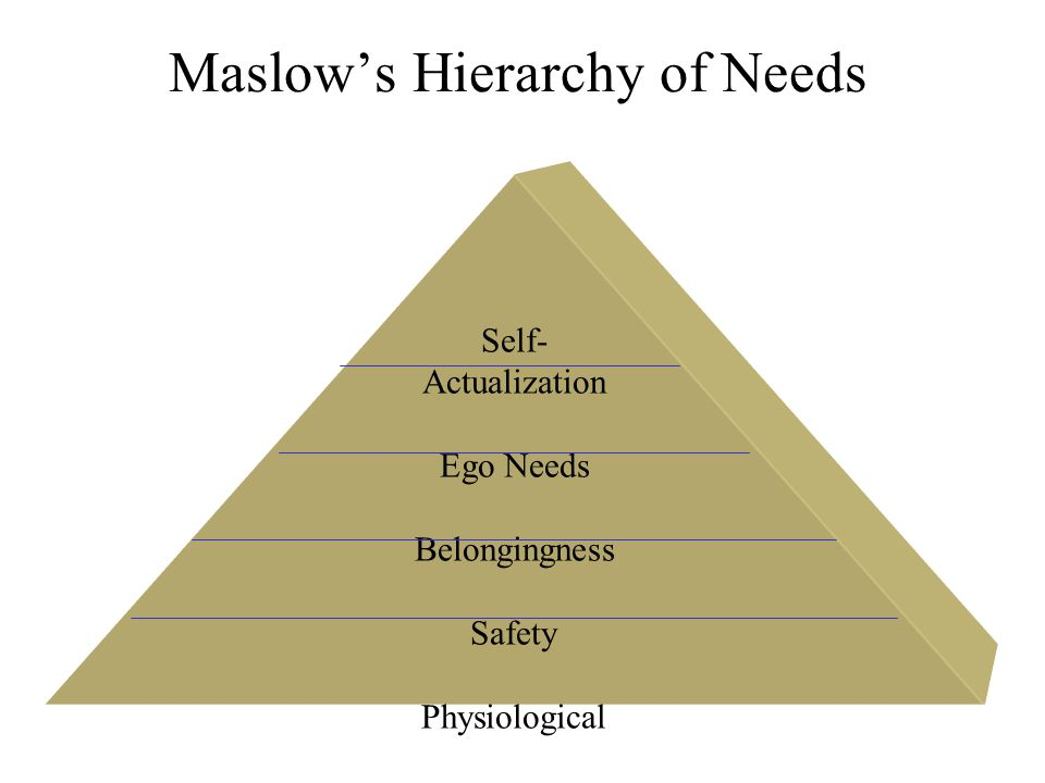 Maslows Hierarchy of Needs Self- Actualization Ego Needs Belongingness Safety Physiological
