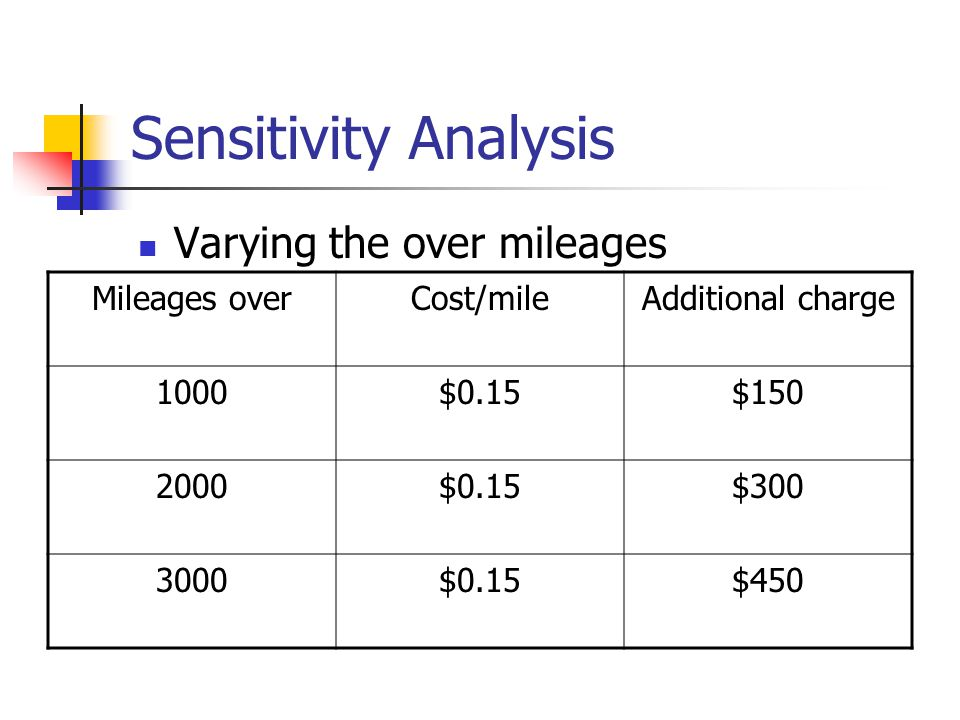 Sensitivity Analysis Varying term MonthBuyingLeasing 36$595$372 48$459$297 60$378$252