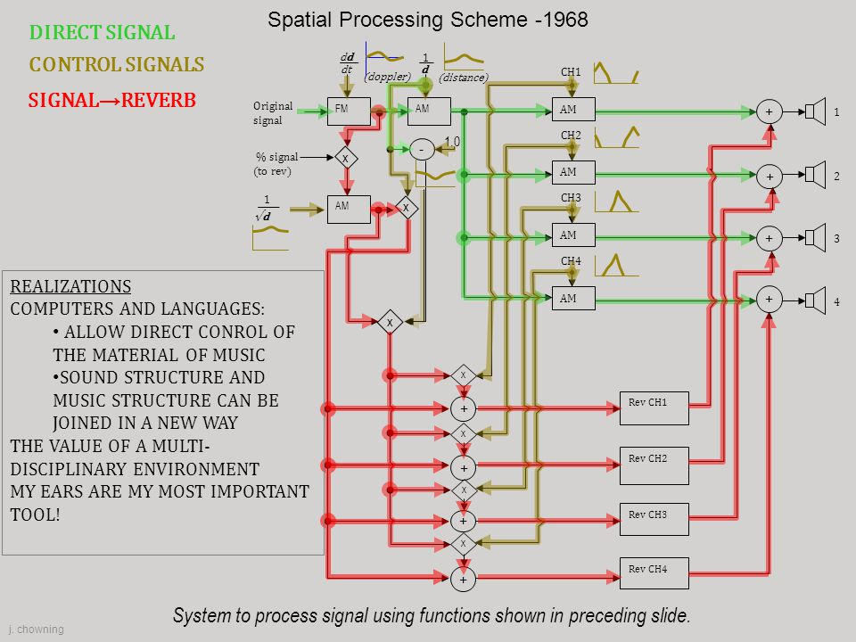 x System to process signal using functions shown in preceding slide. Rev CH1 Rev CH2 Rev CH3 Rev CH4 AM CH1 CH2 CH3 CH4 AMFM x AM % signal (to rev) x