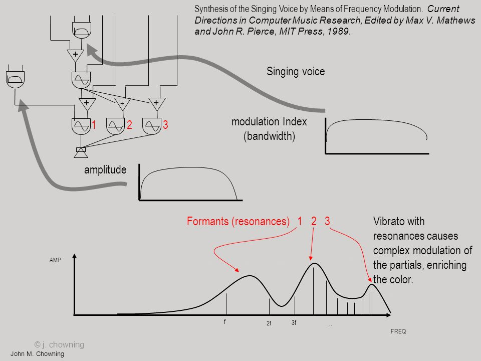 John M. Chowning + + Singing voice modulation Index (bandwidth) amplitude FREQ AMP f 2f 3f … Formants (resonances) 1 2 3 + + © j. chowning Vibrato wit