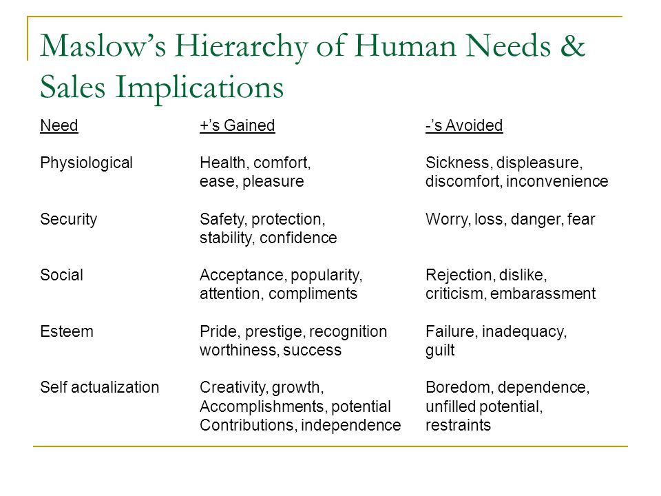 Maslows Hierarchy of Human Needs & Sales Implications Need Physiological Security Social Esteem Self actualization +s Gained Health, comfort, ease, pleasure Safety, protection, stability, confidence Acceptance, popularity, attention, compliments Pride, prestige, recognition worthiness, success Creativity, growth, Accomplishments, potential Contributions, independence -s Avoided Sickness, displeasure, discomfort, inconvenience Worry, loss, danger, fear Rejection, dislike, criticism, embarassment Failure, inadequacy, guilt Boredom, dependence, unfilled potential, restraints