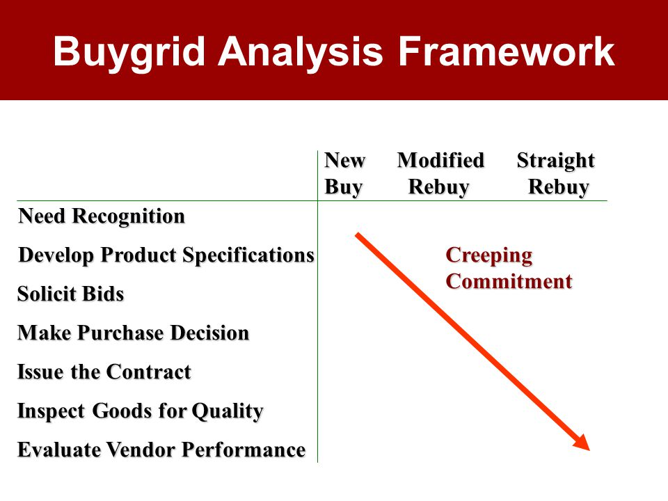 Buygrid Analysis FrameworkStraight Rebuy RebuyModified NewBuy Need Recognition Develop Product Specifications Solicit Bids Make Purchase Decision Issue the Contract Inspect Goods for Quality Evaluate Vendor Performance CreepingCommitment