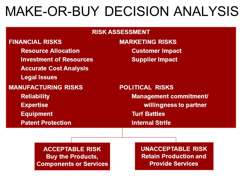 MAKE-OR-BUY DECISION ANALYSIS ACCEPTABLE RISK Buy the Products, Components or Services UNACCEPTABLE RISK Retain Production and Provide Services RISK ASSESSMENT FINANCIAL RISKS Resource Allocation Investment of Resources Accurate Cost Analysis Legal Issues MARKETING RISKS Customer Impact Supplier Impact MANUFACTURING RISKS Reliability Expertise Equipment Patent Protection POLITICAL RISKS Management commitment/ willingness to partner Turf Battles Internal Strife