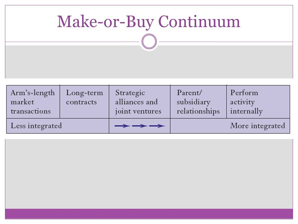 Make-or-Buy Continuum