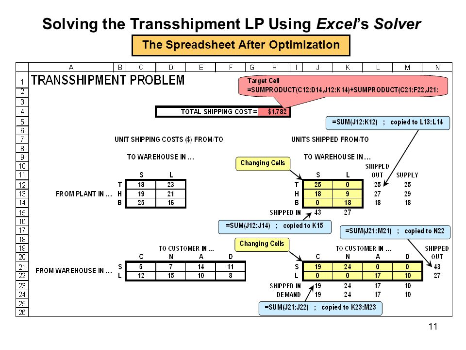 11 Solving the Transshipment LP Using Excels Solver The Spreadsheet After Optimization