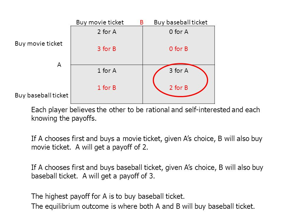 2 for A 3 for B 0 for A 0 for B 1 for A 1 for B 3 for A 2 for B B A Buy movie ticket Buy baseball ticket Each player believes the other to be rational