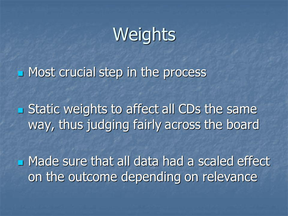 Weights Most crucial step in the process Most crucial step in the process Static weights to affect all CDs the same way, thus judging fairly across the board Static weights to affect all CDs the same way, thus judging fairly across the board Made sure that all data had a scaled effect on the outcome depending on relevance Made sure that all data had a scaled effect on the outcome depending on relevance