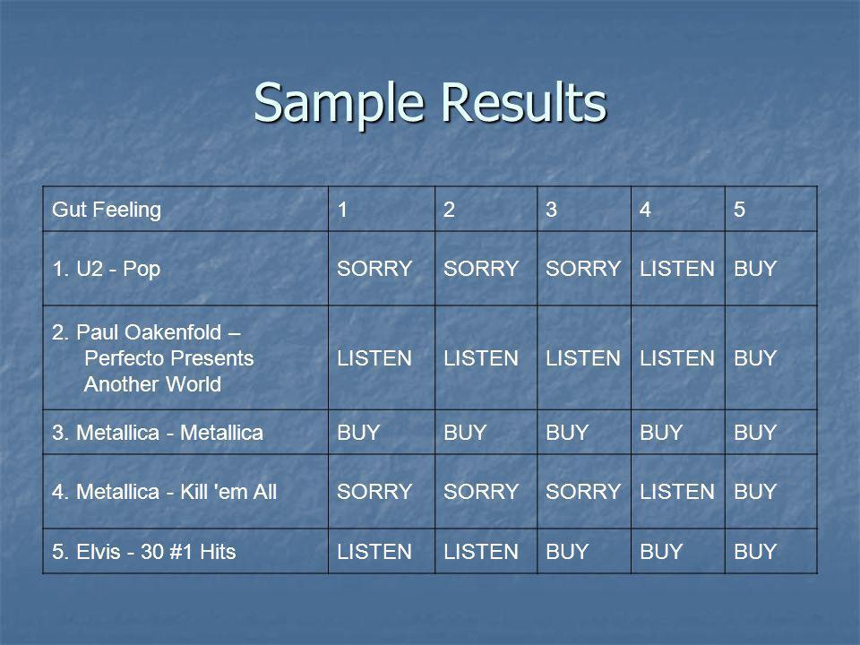 Sample Results Gut Feeling12345 1. U2 - PopSORRY LISTENBUY 2. Paul Oakenfold – Perfecto Presents Another World LISTEN BUY 3. Metallica - MetallicaBUY