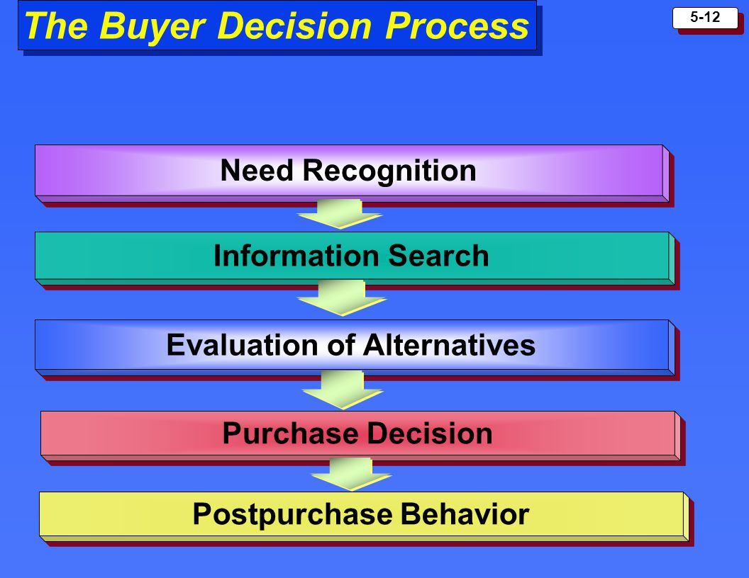 5-12 The Buyer Decision Process Need Recognition Information Search Evaluation of Alternatives Purchase Decision Postpurchase Behavior