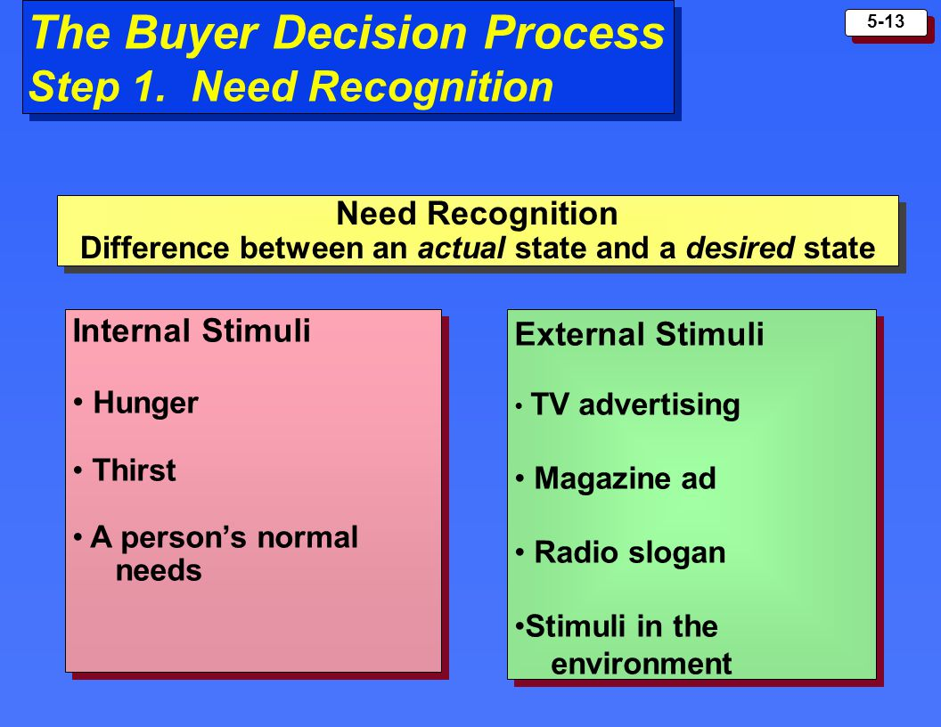 5-13 The Buyer Decision Process Step 1. Need Recognition External Stimuli TV advertising Magazine ad Radio slogan Stimuli in the environment External