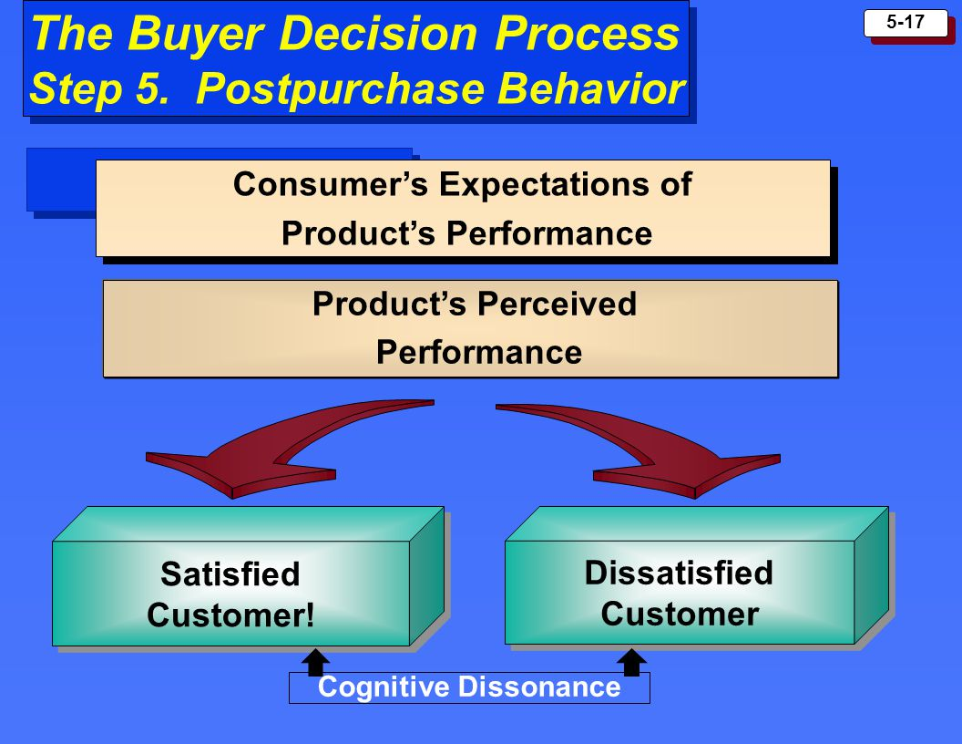 5-17 The Buyer Decision Process Step 5. Postpurchase Behavior The Buyer Decision Process Step 5. Postpurchase Behavior Consumers Expectations of Produ