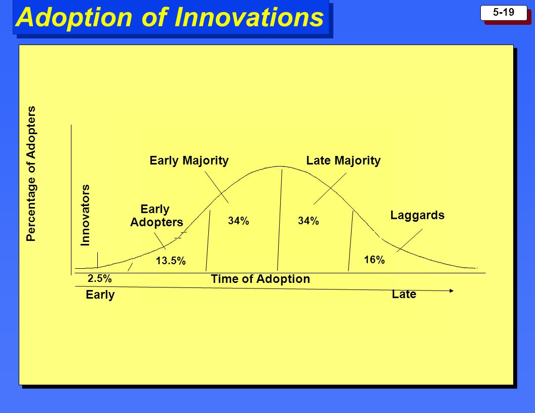 5-19 Adoption of Innovations Percentage of Adopters Time of Adoption Early Late Innovators Early Adopters Early Majority 2.5% 13.5% 34% 16% Laggards L