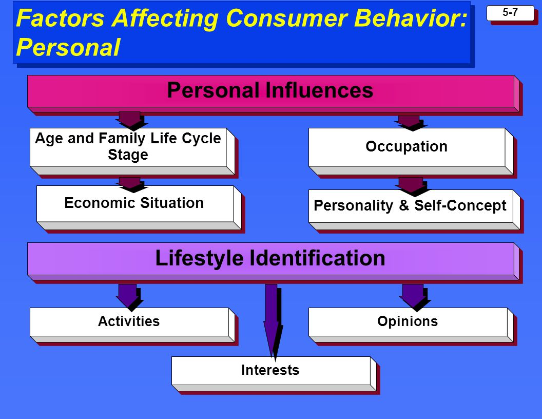 5-7 Factors Affecting Consumer Behavior: Personal Personal Influences Age and Family Life Cycle Stage Age and Family Life Cycle Stage Occupation Econo
