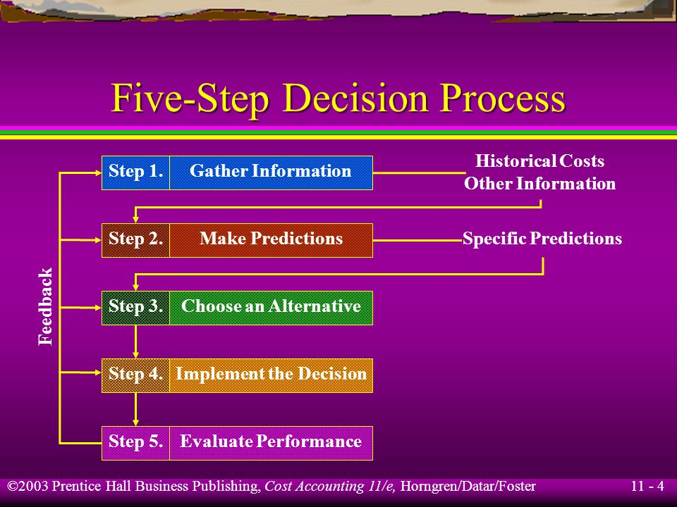 11 - 4 ©2003 Prentice Hall Business Publishing, Cost Accounting 11/e, Horngren/Datar/Foster Five-Step Decision Process Gather Information Make Predict
