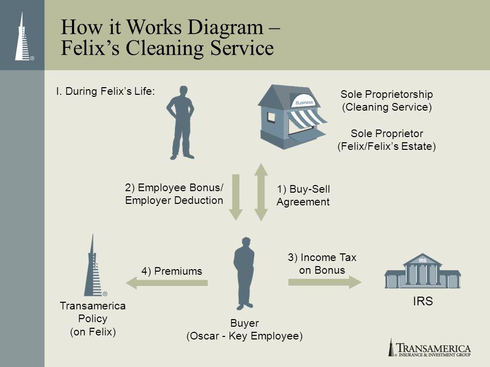 How it Works Diagram – Felixs Cleaning Service Buyer (Oscar - Key Employee) Sole Proprietorship (Cleaning Service) Sole Proprietor (Felix/Felixs Estat