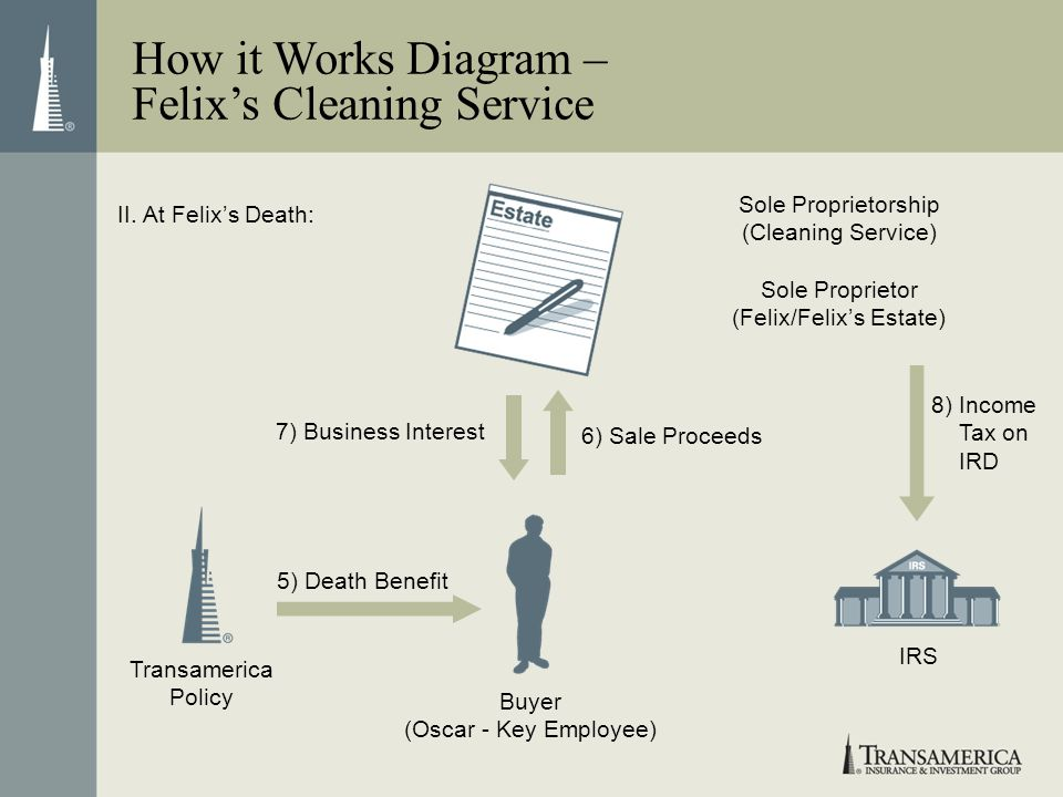 How it Works Diagram – Felixs Cleaning Service IRS II. At Felixs Death: 7) Business Interest 6) Sale Proceeds 5) Death Benefit 8) Income Tax on IRD Bu