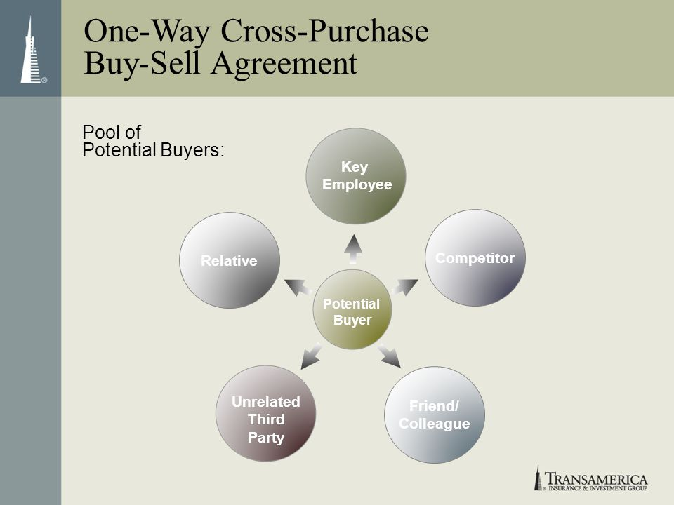 Potential Buyer Key Employee Relative Competitor Friend/ Colleague Unrelated Third Party Pool of Potential Buyers: