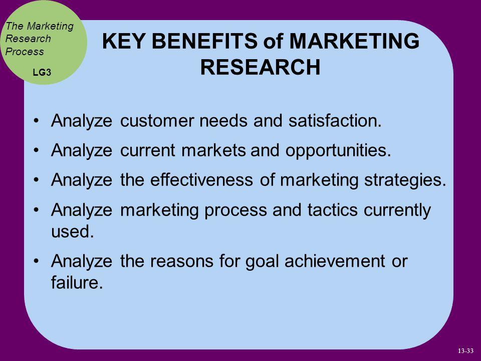 Analyze customer needs and satisfaction. Analyze current markets and opportunities. Analyze the effectiveness of marketing strategies. Analyze marketi