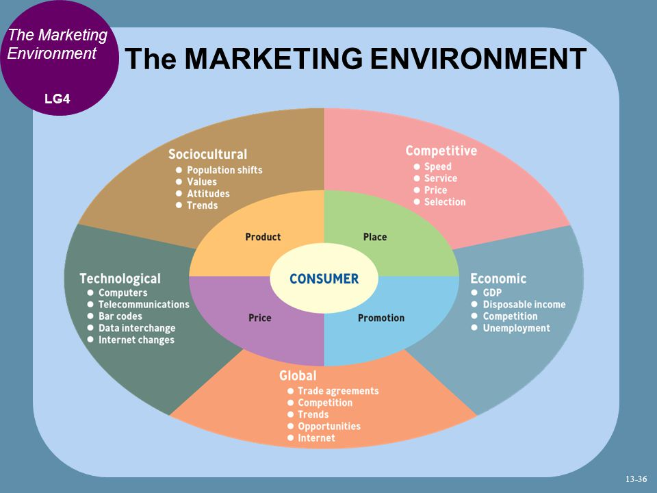 The MARKETING ENVIRONMENT LG4 The Marketing Environment 13-36