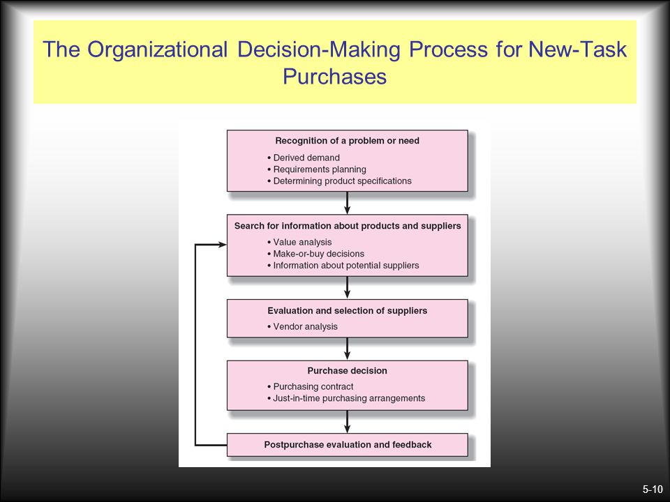 5-10 The Organizational Decision-Making Process for New-Task Purchases