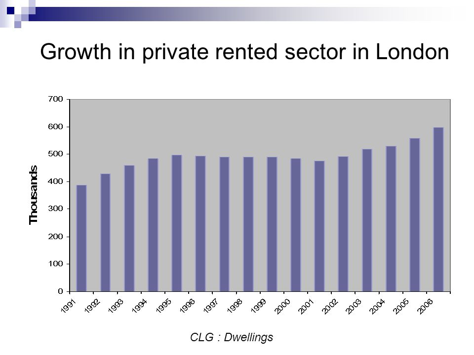 Growth in private rented sector in London CLG : Dwellings