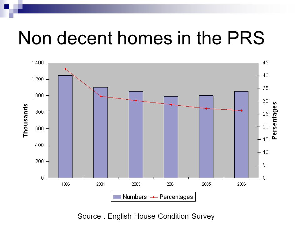Non decent homes in the PRS Source : English House Condition Survey