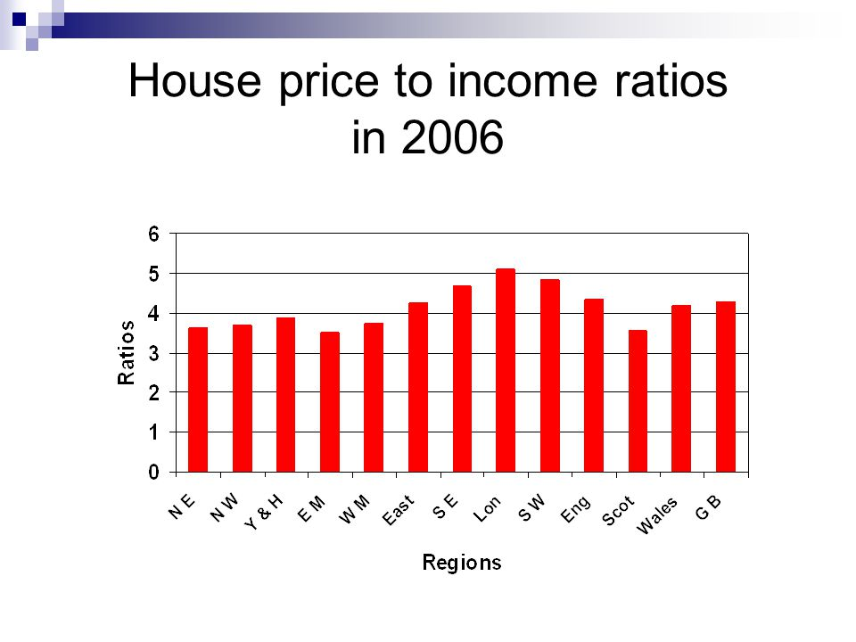 House price to income ratios in 2006