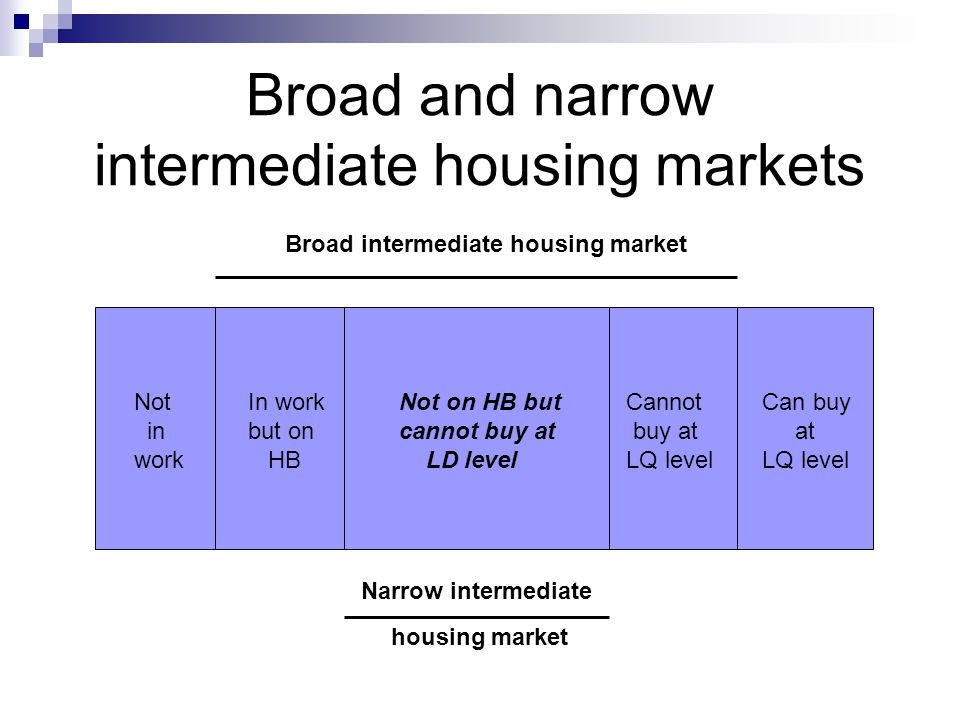 Broad and narrow intermediate housing markets Not in work In work but on HB Not on HB but cannot buy at LD level Cannot buy at LQ level Can buy at LQ