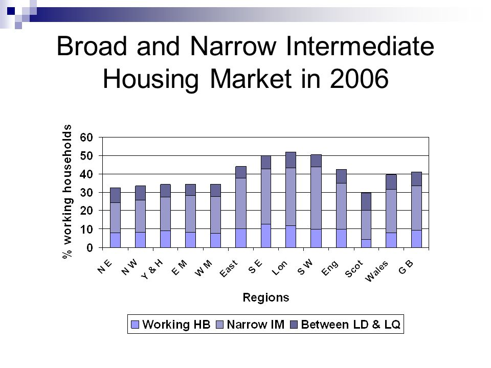 Broad and Narrow Intermediate Housing Market in 2006