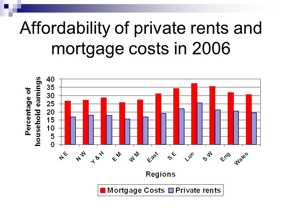 Affordability of private rents and mortgage costs in 2006