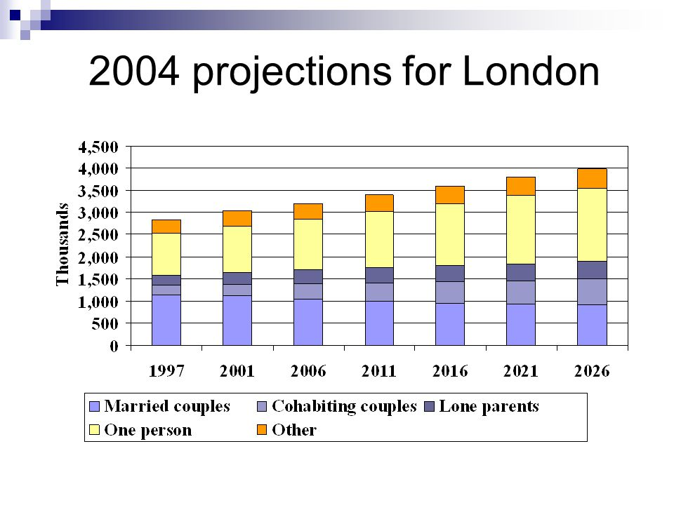 2004 projections for London