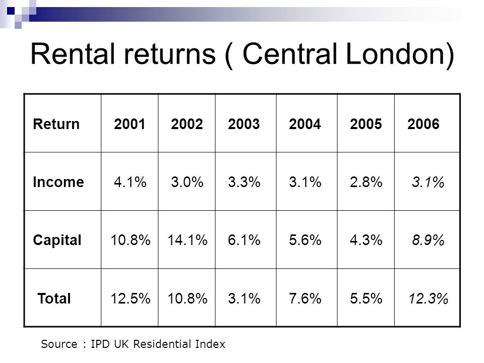 Rental returns ( Central London) Return 2001 2002 2003 2004 2005 2006 Income 4.1% 3.0% 3.3% 3.1% 2.8% 3.1% Capital 10.8% 14.1% 6.1% 5.6% 4.3% 8.9% Tot
